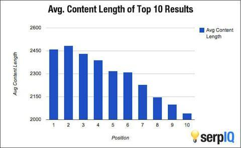 How Many Words Should Each Blog Post Be