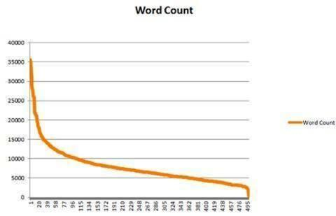 blog post word count